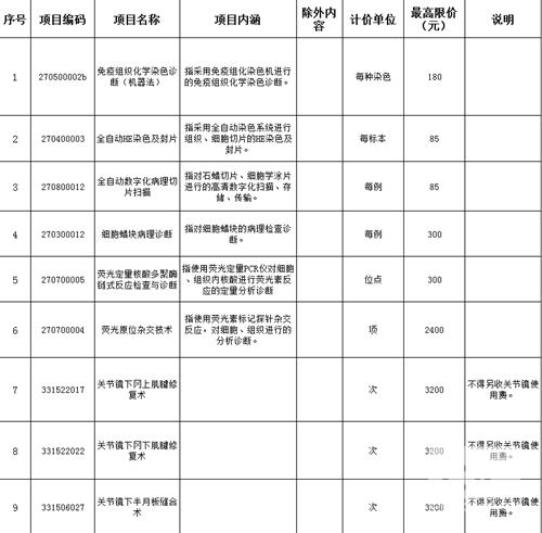 临沧市人民医院新增医疗服务项目试行价格公示(第一批)